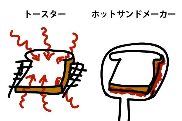 ホットサンドとトーストの違い