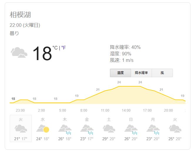 相模湖の気温